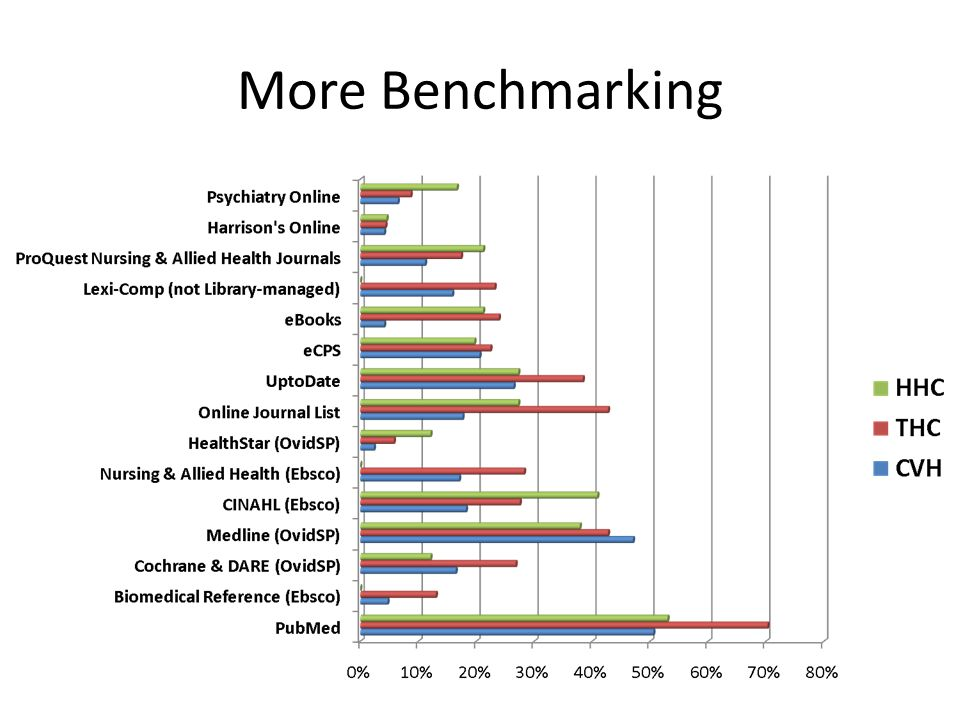 More Benchmarking