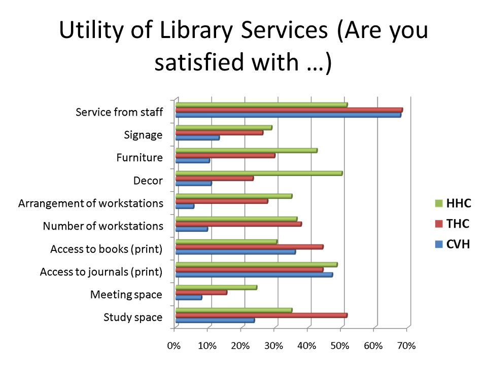Utility of Library Services (Are you satisfied with …)