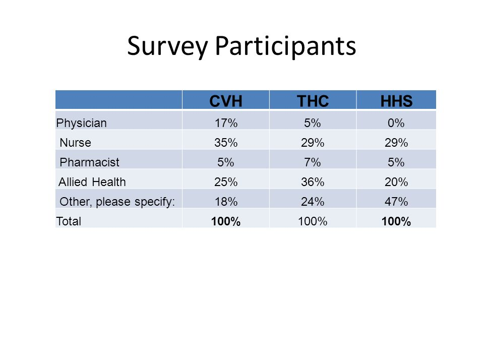 Survey Participants CVH THC HHS Physician 17% 5% 0% Nurse 35% 29%