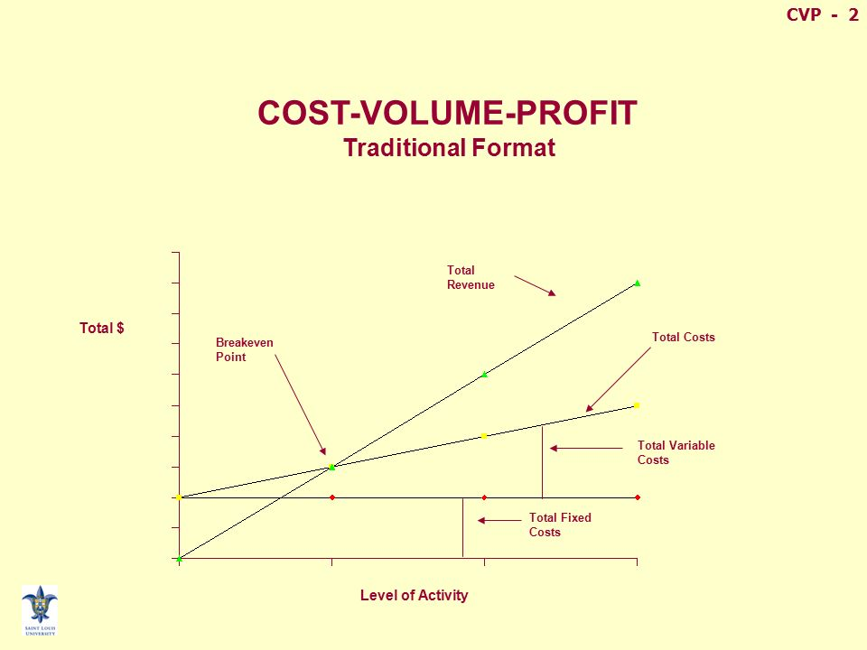 Advantages & Disadvantages of Cost-Volume-Profit Analysis