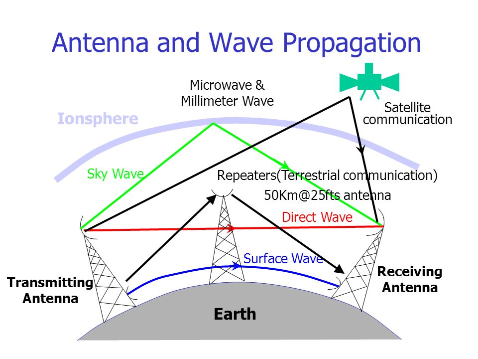 u8ab2 u7a0b u5927 u7db1 introduction of electromagnetic theory  1