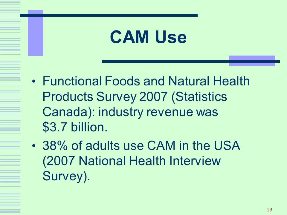 CAM Use Functional Foods and Natural Health Products Survey 2007 (Statistics Canada): industry revenue was $3.7 billion.