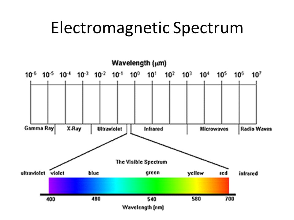 """an introduction to the history of the light spectrum History of infrared & infrared technology or """"band"""" of invisible light found on the electromagnetic spectrum with a 3000-year history in china."""