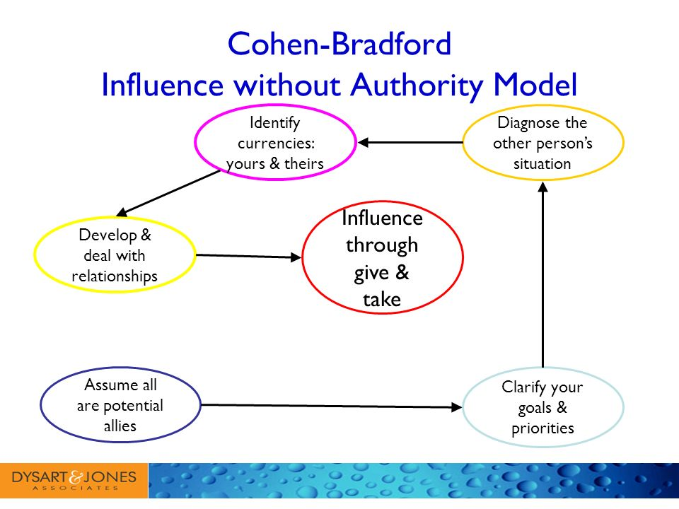 Cohen-Bradford Influence without Authority Model