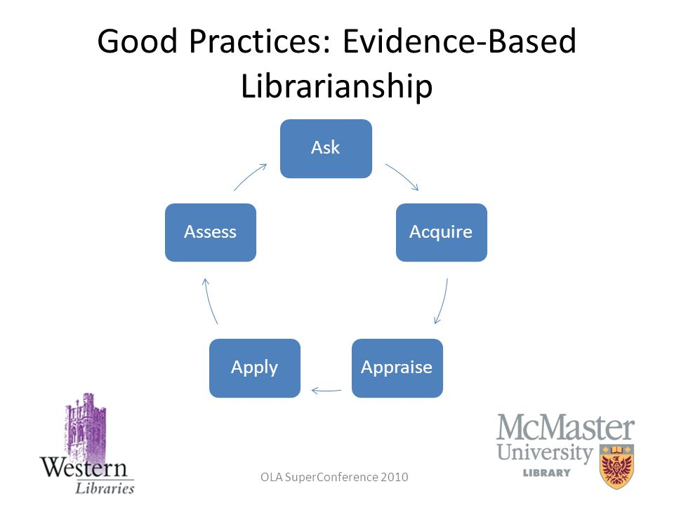 Good Practices: Evidence-Based Librarianship