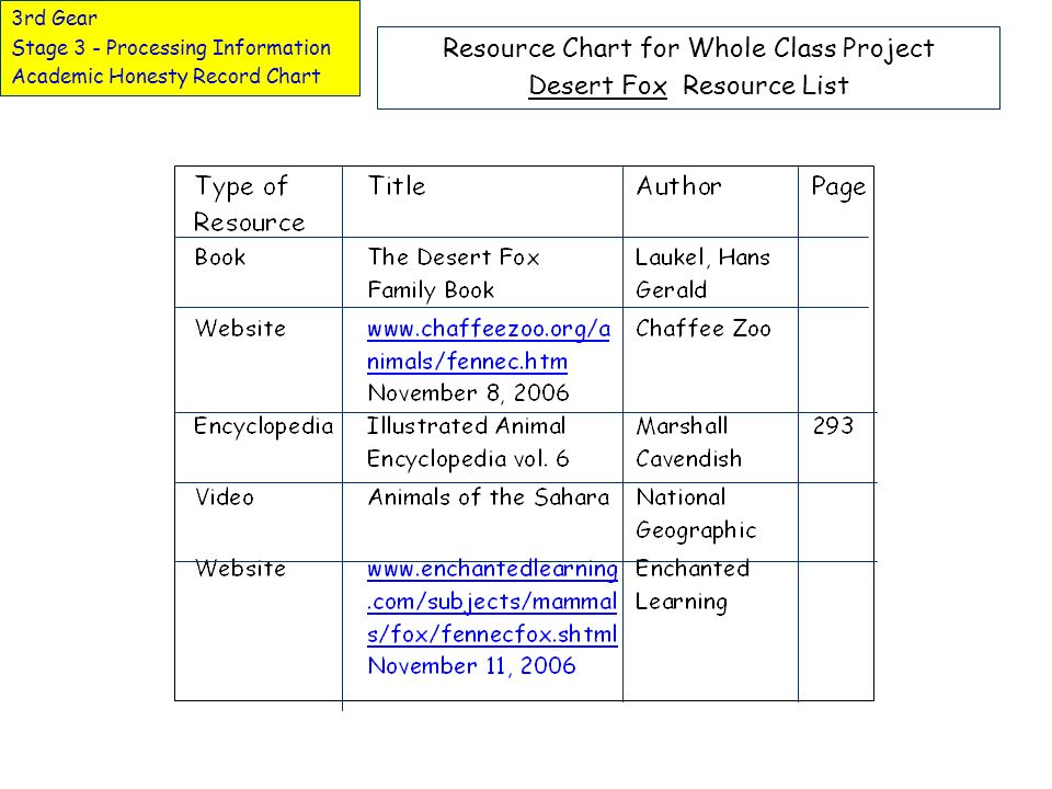 Resource Chart for Whole Class Project Desert Fox Resource List