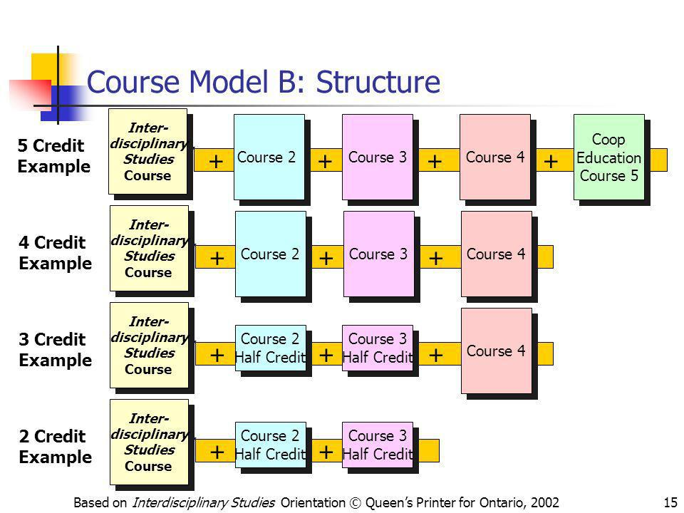 Course Model B: Structure