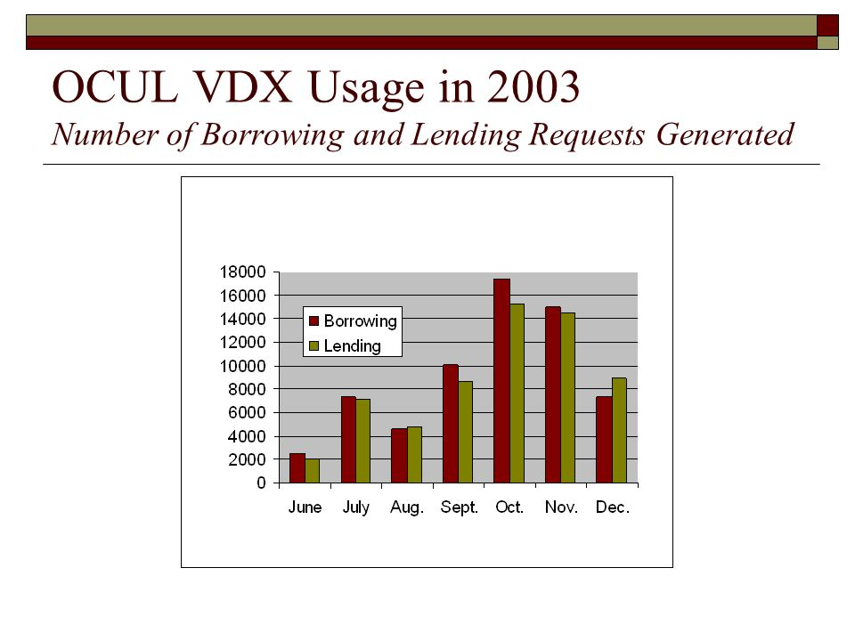 OCUL VDX Usage in 2003 Number of Borrowing and Lending Requests Generated