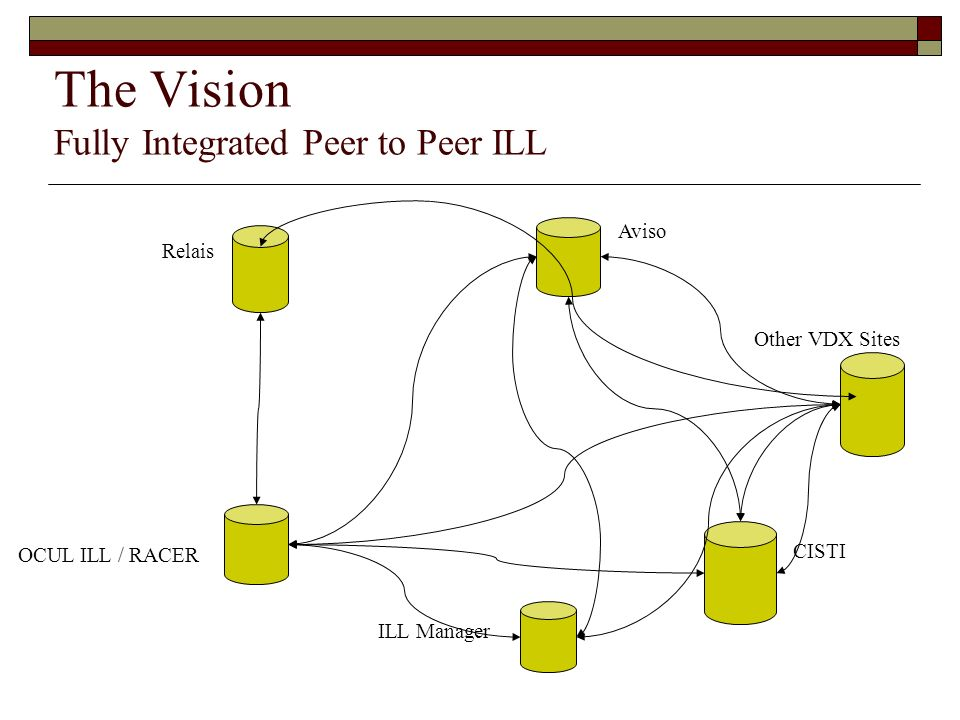 The Vision Fully Integrated Peer to Peer ILL