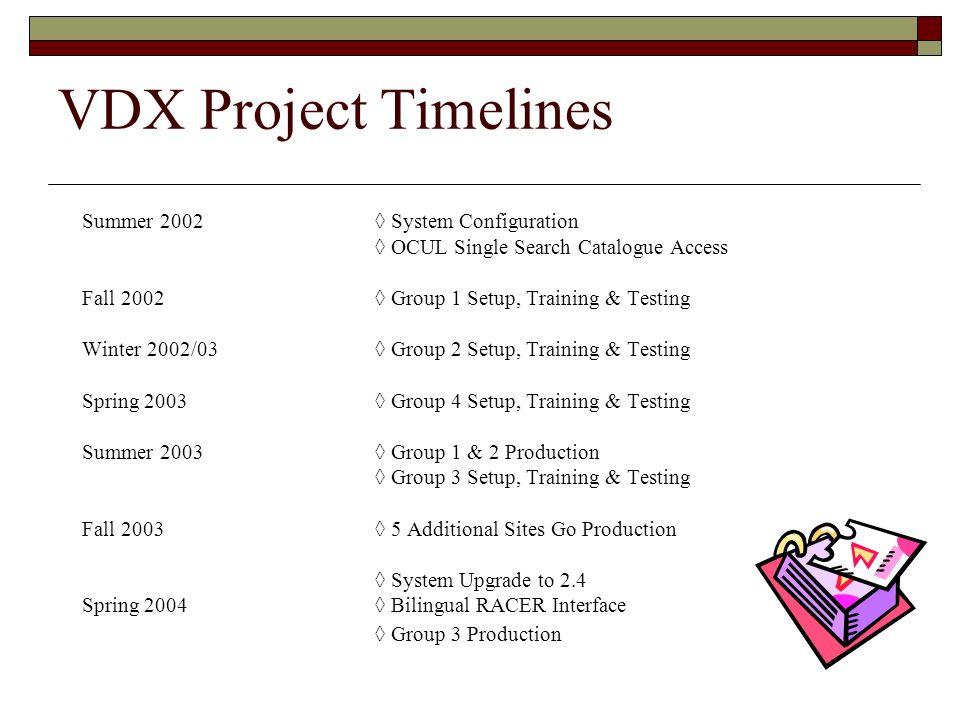 VDX Project Timelines Summer 2002 ◊ System Configuration