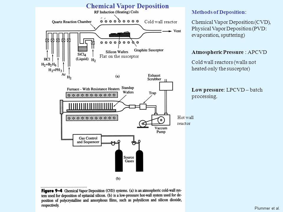 Thin Film Deposition Quality Composition Defect Density