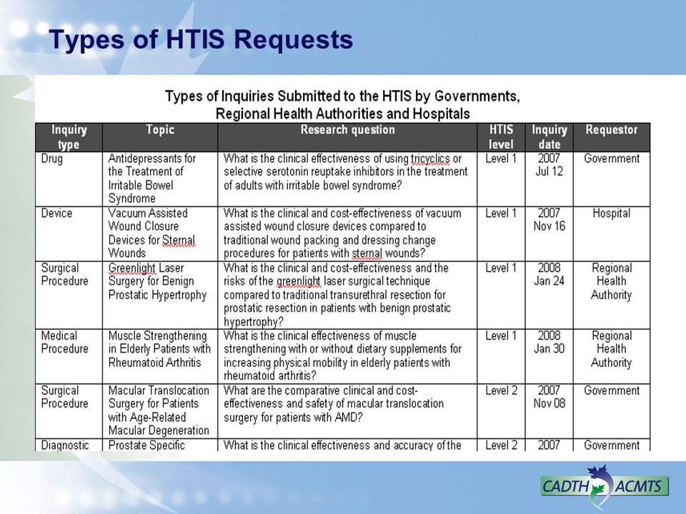 Types of HTIS Requests