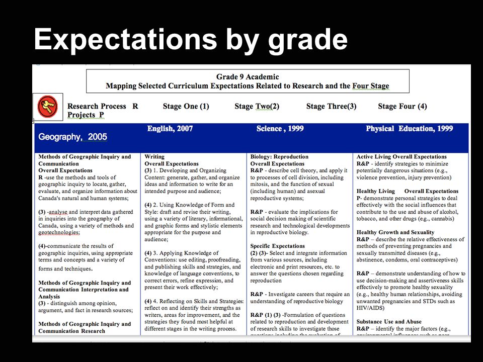 Expectations by grade