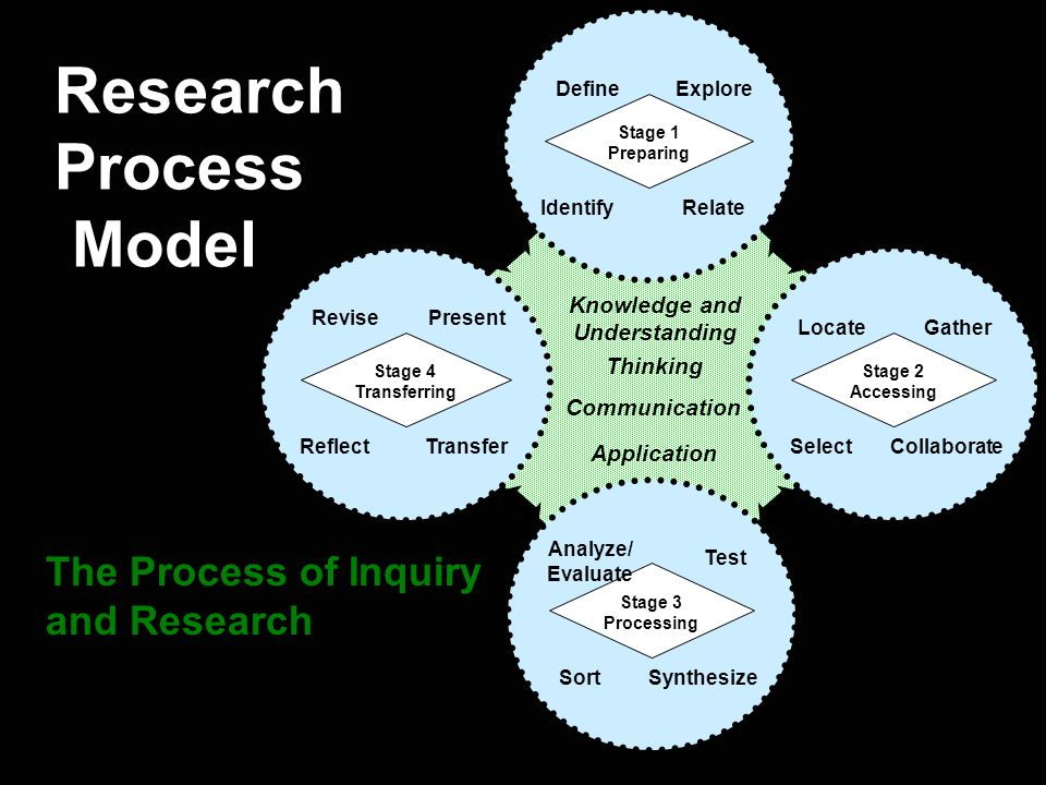 Research Process Model