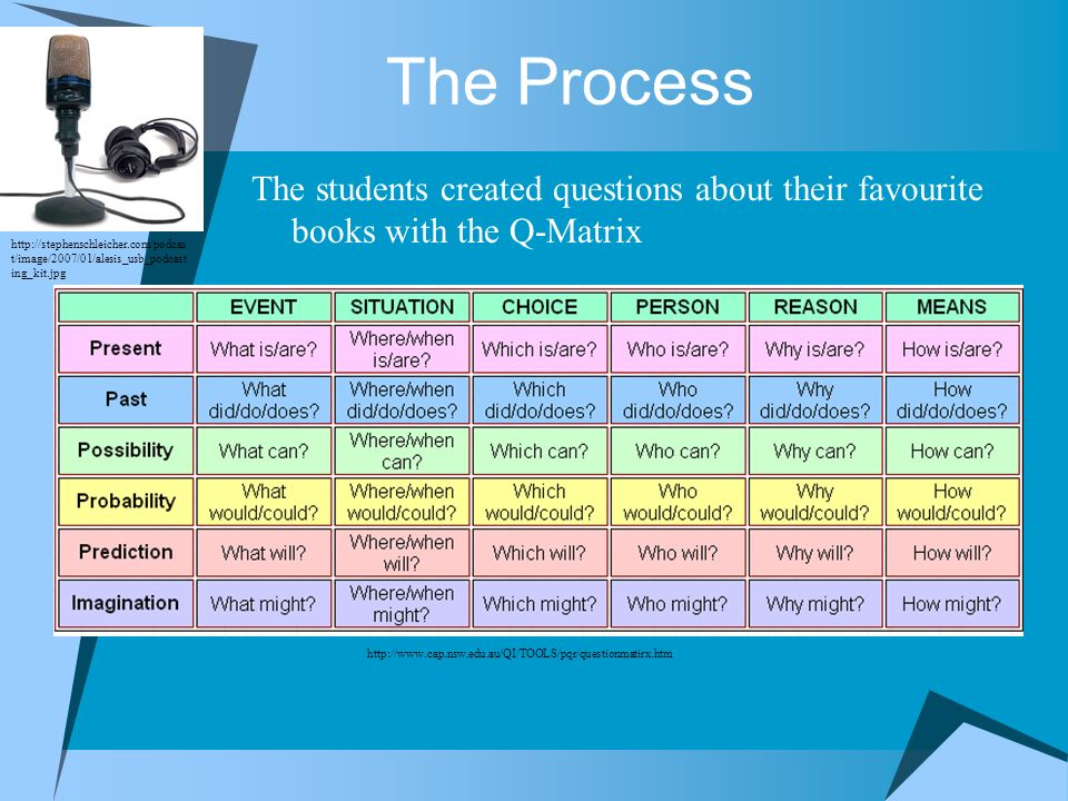 The Process The students created questions about their favourite books with the Q-Matrix.