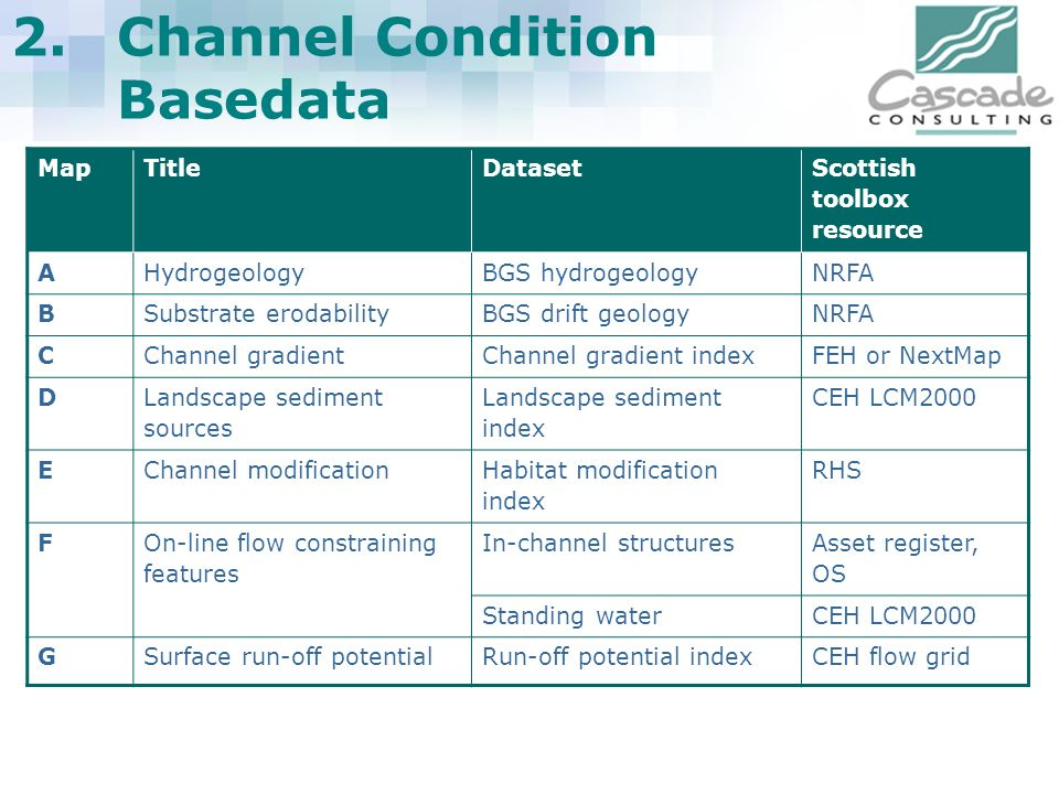 2. Channel Condition Basedata