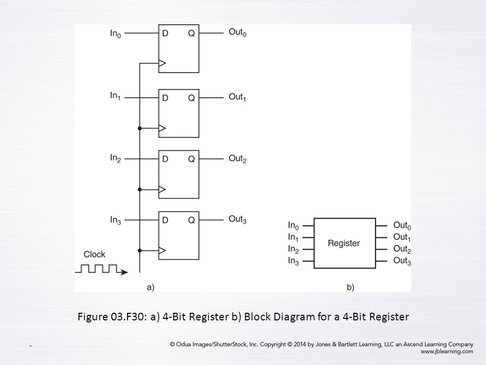boolean algebra and digital logic - ppt video online download block diagram of 4 bit synchronous counter block diagram of 64 bit processor