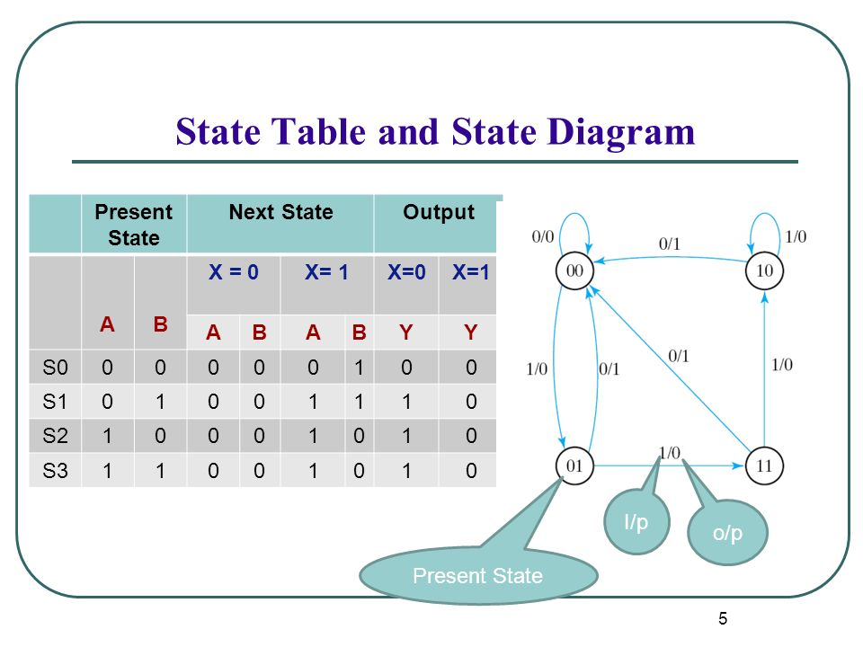 Rabie a ramadan lecture 2 ppt download state table and state diagram ccuart Gallery