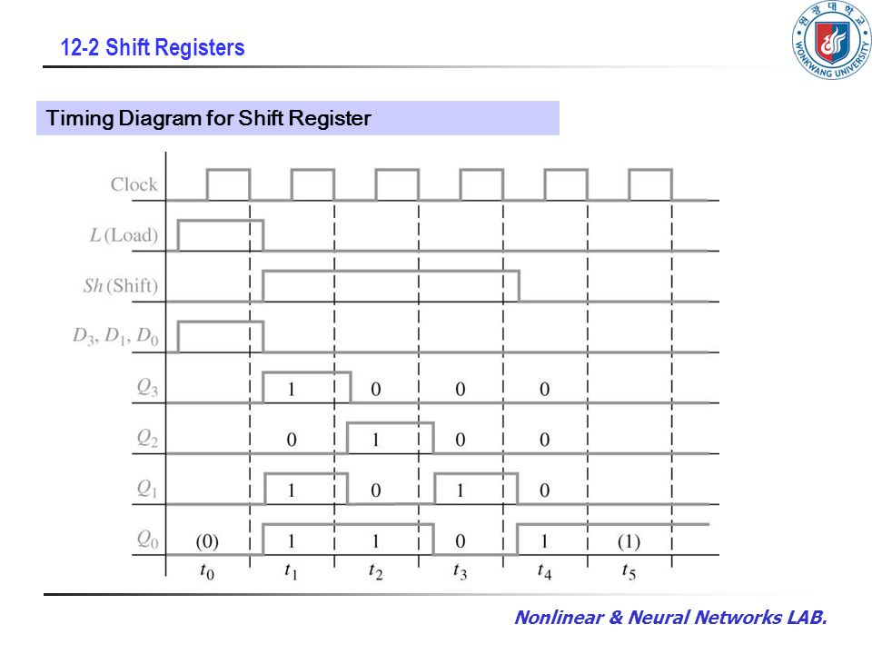 chapter 12 registers and counters ppt video online download rh slideplayer com left shift register timing diagram pipo shift register timing diagram