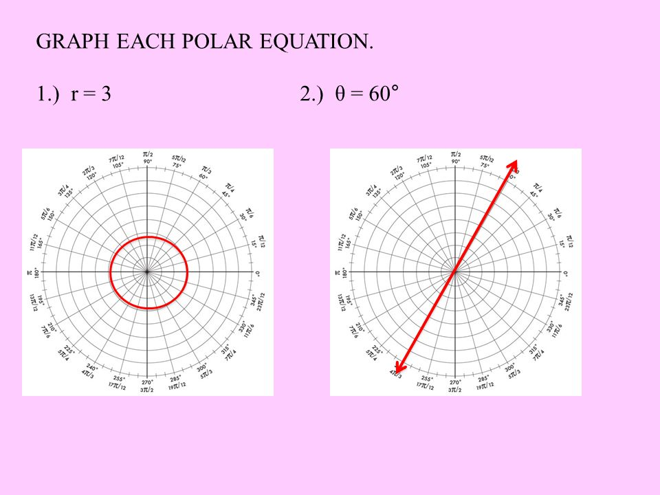 REVIEW Polar Coordinates and Equations. - ppt download