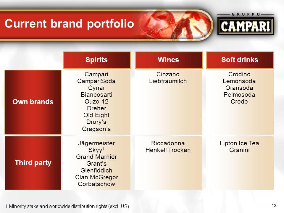 Current brand portfolio