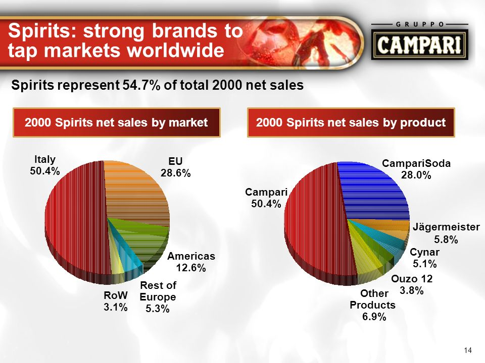 Spirits: strong brands to tap markets worldwide