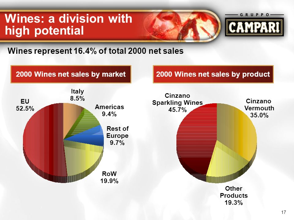 Wines: a division with high potential