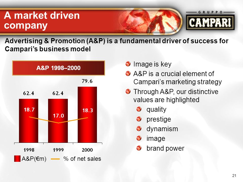 A market driven company