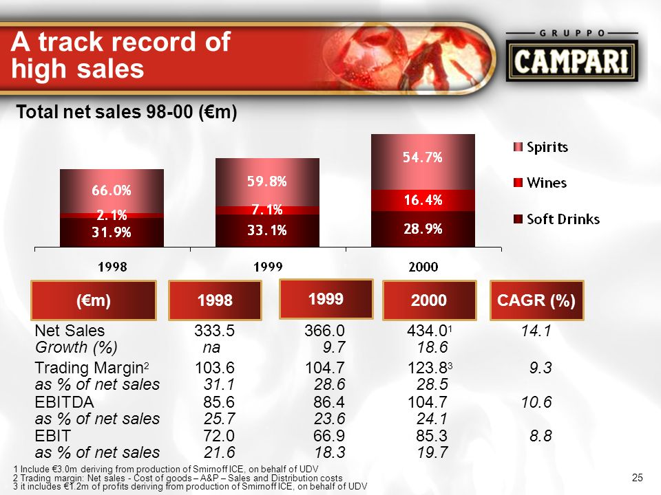 A track record of high sales