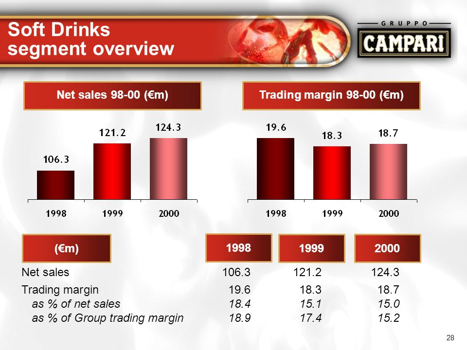 Soft Drinks segment overview