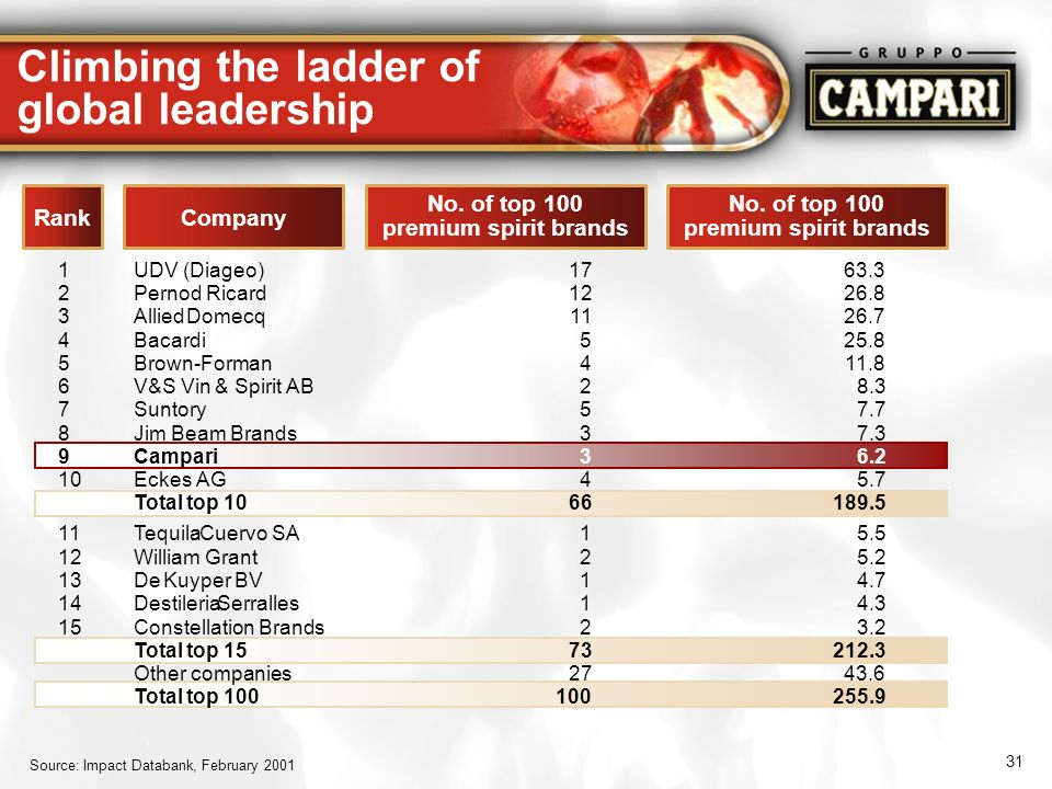 Climbing the ladder of global leadership
