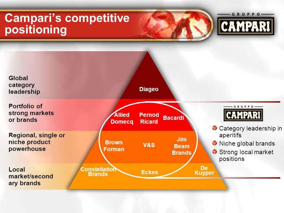 Campari's competitive positioning