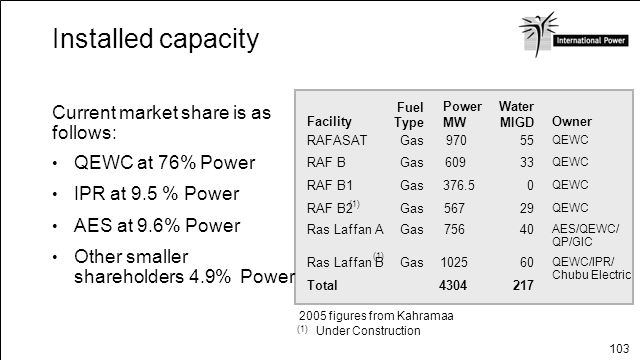 Installed capacity Current market share is as follows:
