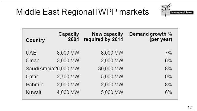 Middle East Regional IWPP markets