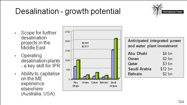 Desalination - growth potential