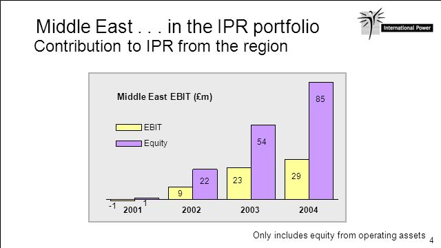 Middle East . . . in the IPR portfolio