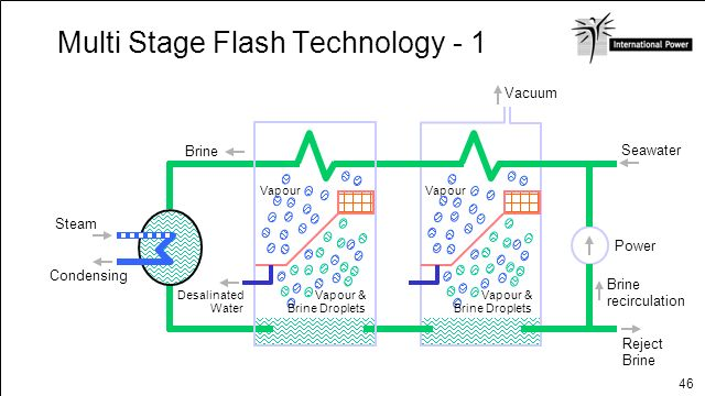 Multi Stage Flash Technology - 1