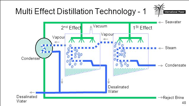 Multi Effect Distillation Technology - 1