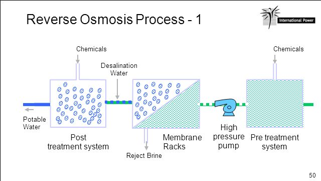 Reverse Osmosis Process - 1