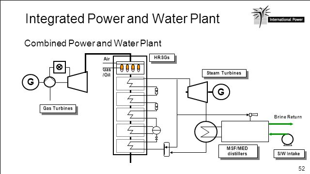 Integrated Power and Water Plant