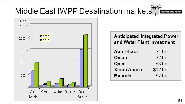Middle East IWPP Desalination markets