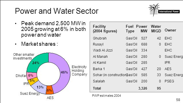 Power and Water Sector Peak demand 2,500 MW in 2005 growing at 6% in both power and water. Market shares :