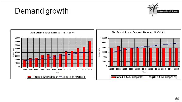 Demand growth ABU DHABI Page 5