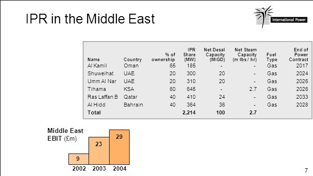 IPR in the Middle East Middle East EBIT (£m) OVERVIEW Page 3 29 23 9