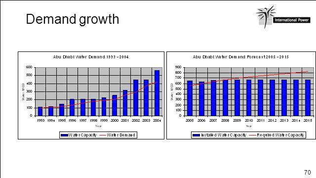 Demand growth ABU DHABI Page 6