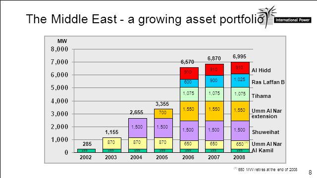 The Middle East - a growing asset portfolio