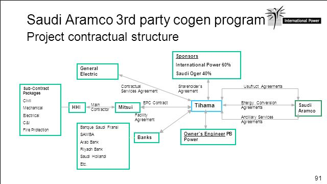 Saudi Aramco 3rd party cogen program Project contractual structure
