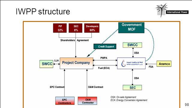IWPP structure SAUDI ARABIA Page 15