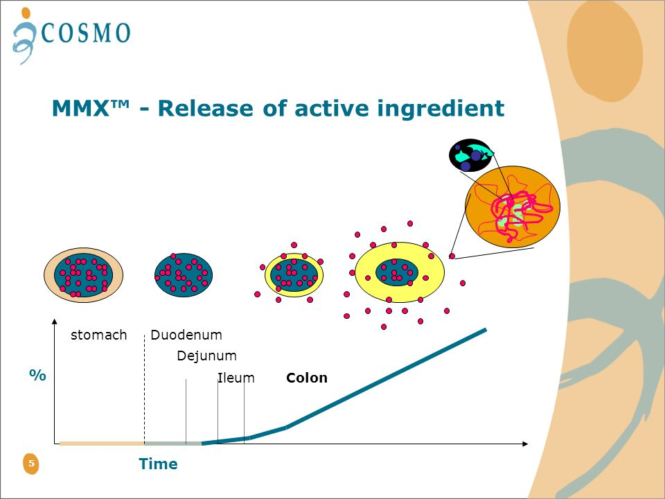 MMX™ - Release of active ingredient