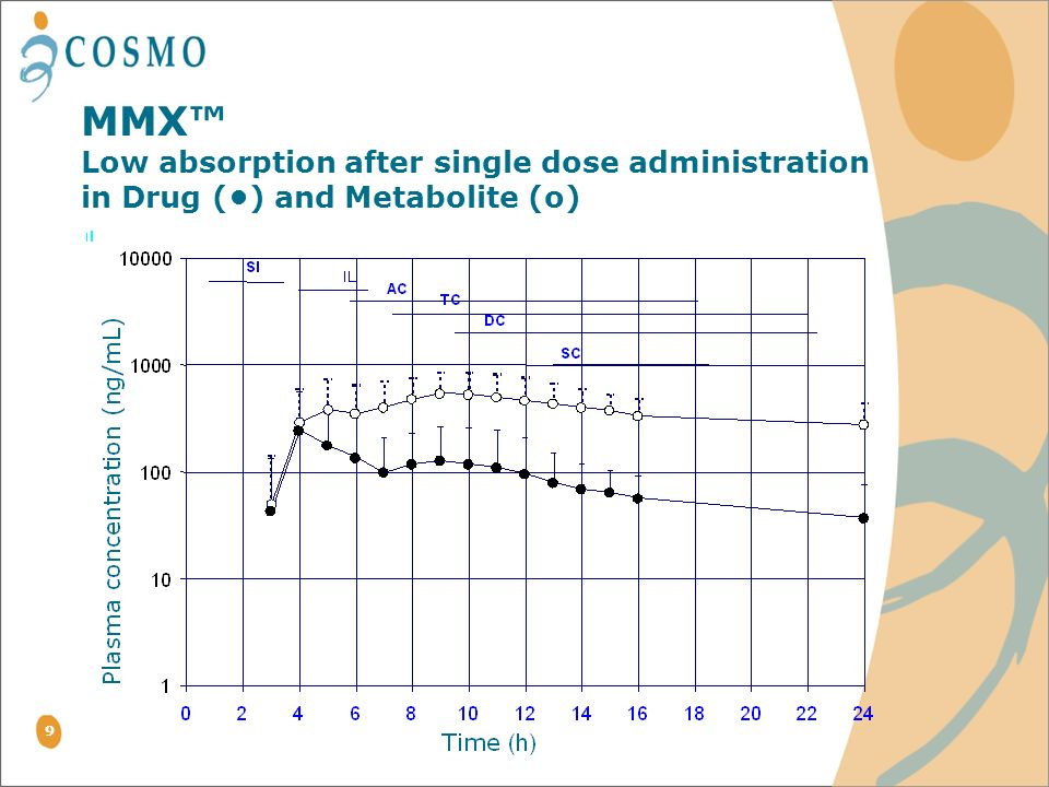 MMX™ Low absorption after single dose administration in Drug (•) and Metabolite (o)